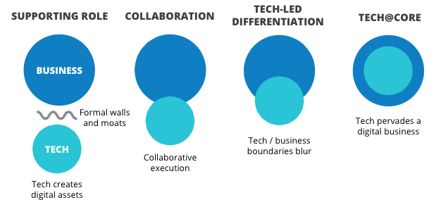Tech in a supporting role(tech creates digital assets) > Collaboration (collaborative execution) > Tech-led differentiation (tech/business lines blur) > Tech@Core (tech pervades a digital business)